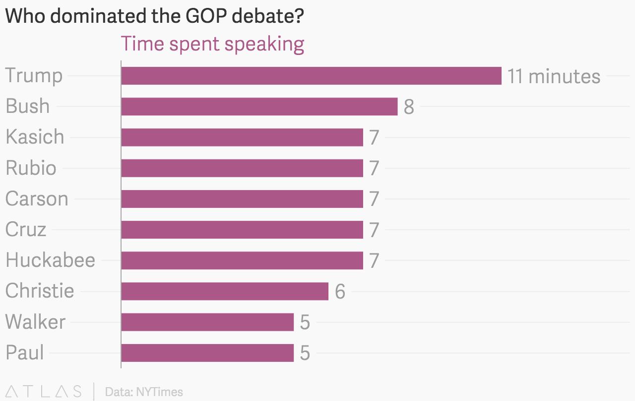 Candidates' speaking time during the GOP debate