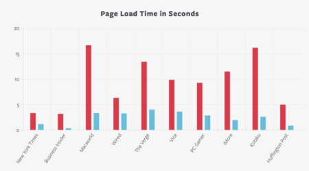 crystal page load times