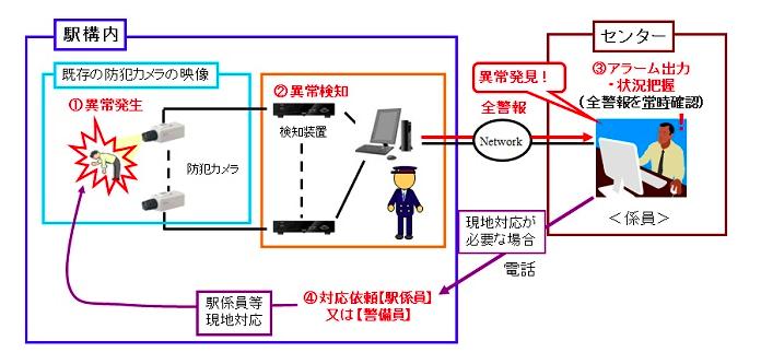 Japanese Surveillance System