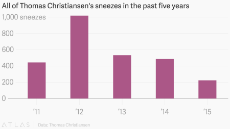 A man who tracked five years of sneezes might have a fix for your