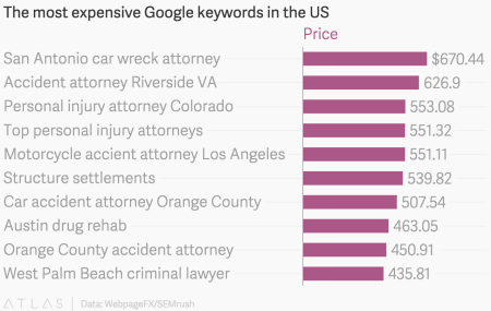 Google's most expensive search keywords are for ambulance