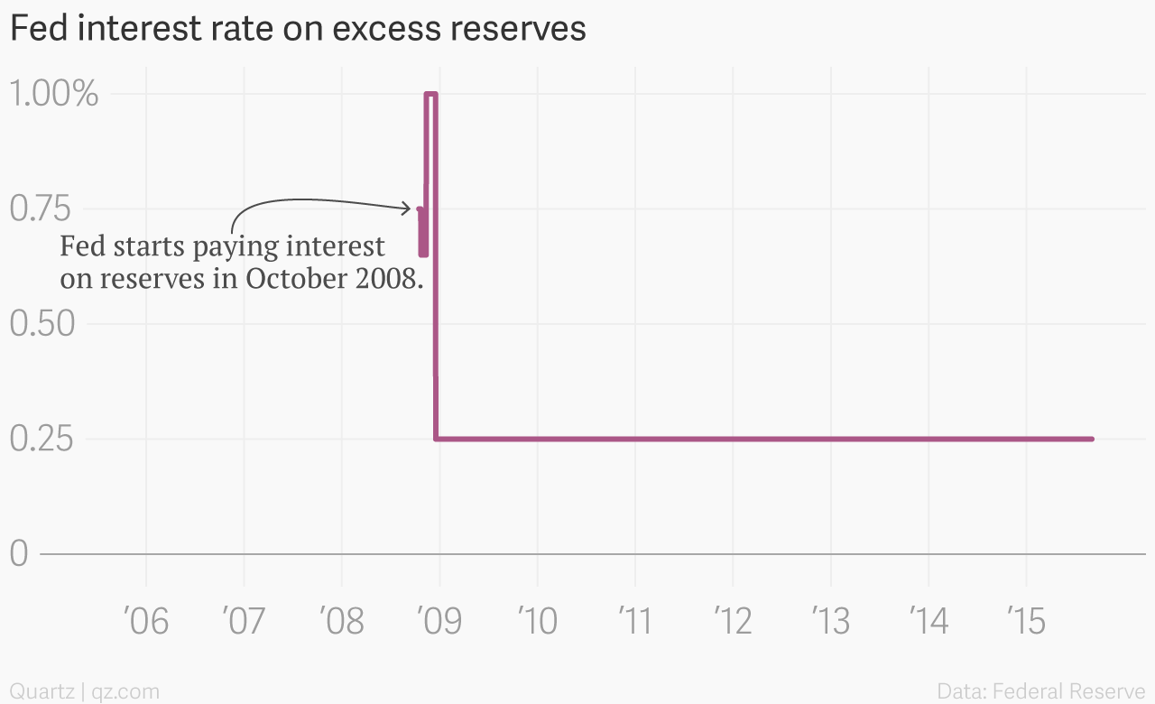Fed Interest Rate Hike Quartz