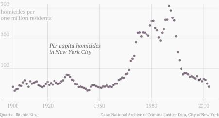 Murder rates are rising across America—but nobody knows why