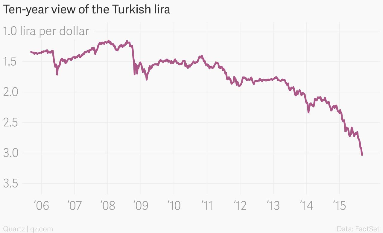 Ten-year_view_of_the_Turkish_lira_rate_chartbuilder