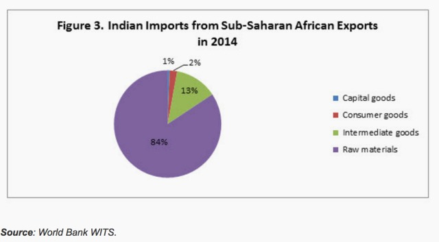 Everything you need to know about India's trade with Africa, in six