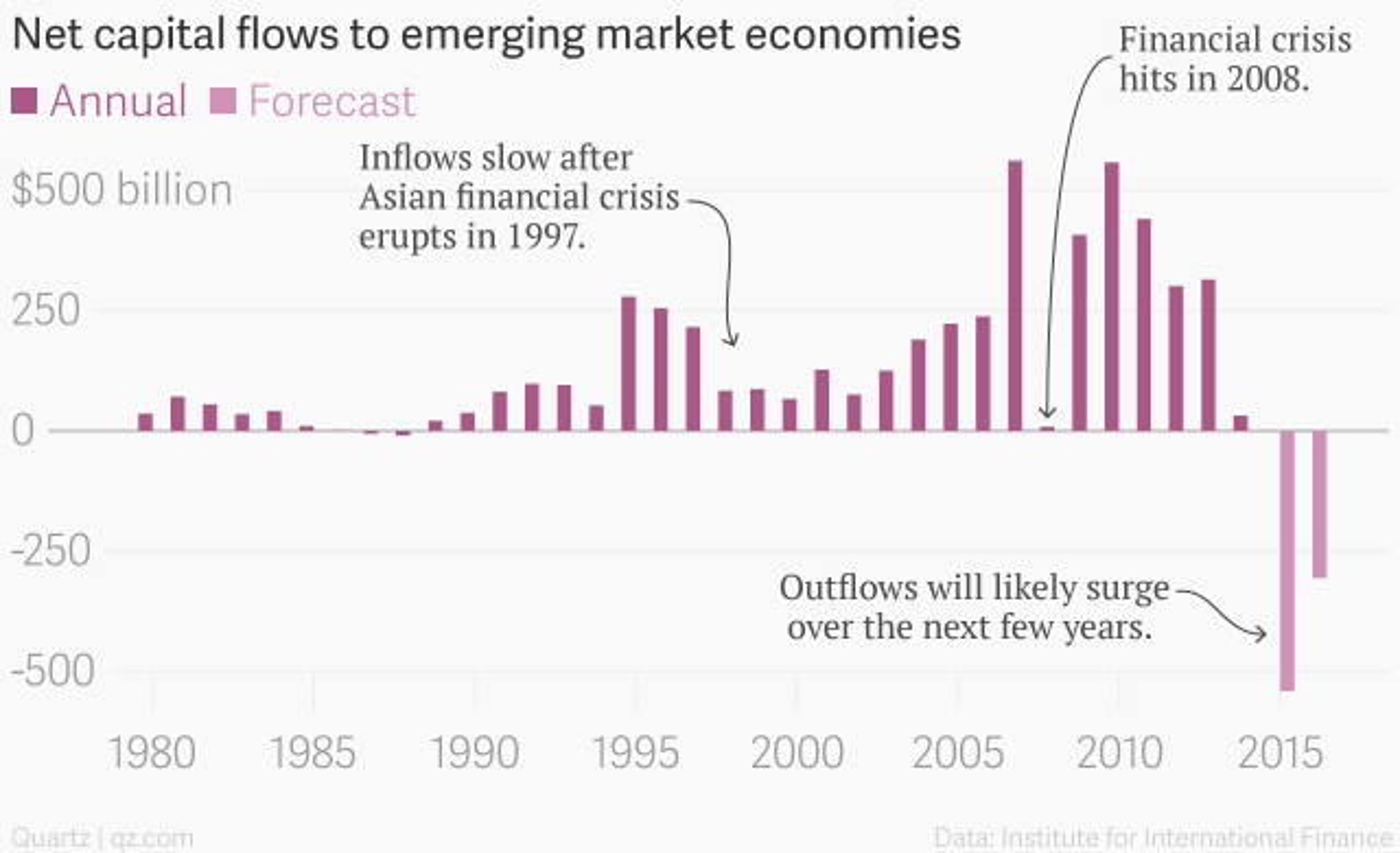 Net_capital_flows_to_emerging_market_economies__Annual__Forecast_chartbuilder
