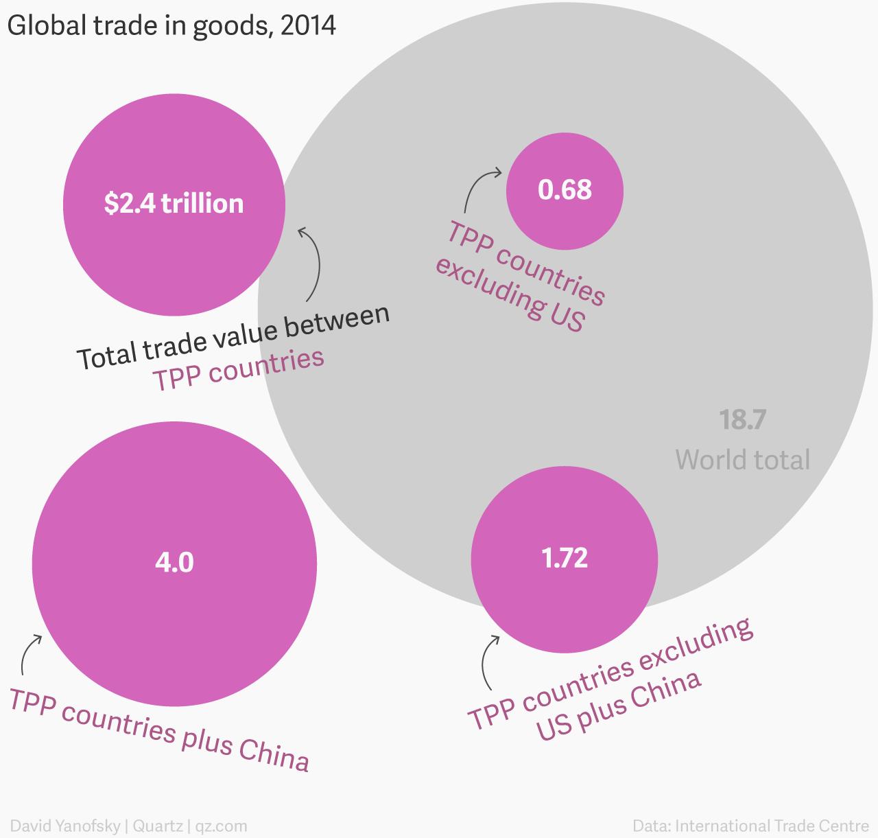 tpp-worldtrade-us-and-china_002