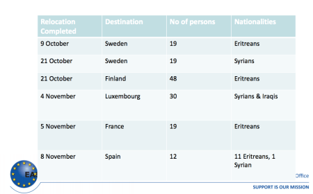 EASO relocations