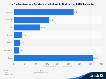 infrastructure as a service market share