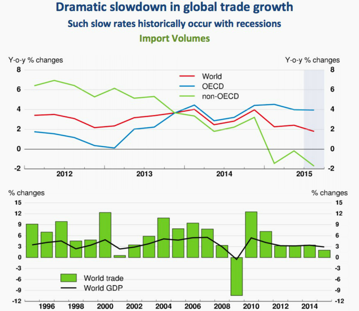 The OECD is worried about slowing global trade.