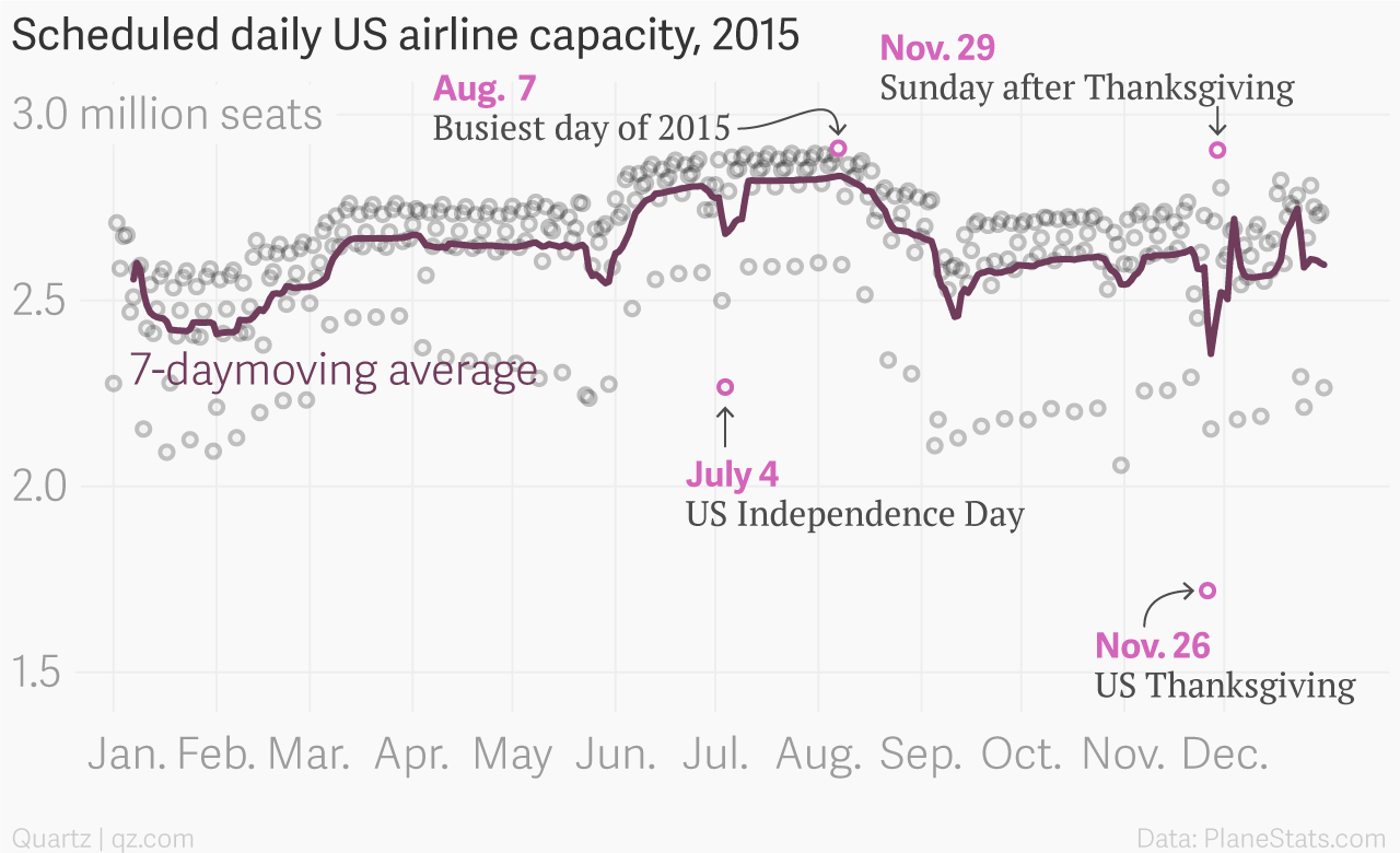 Scheduled_US_airline_capacity_2015_mil_seats_7_day_moving_average_002_chartbuilder
