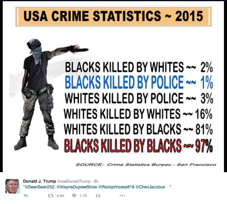 Here are four charts on race and murder in America to tweet back ...
