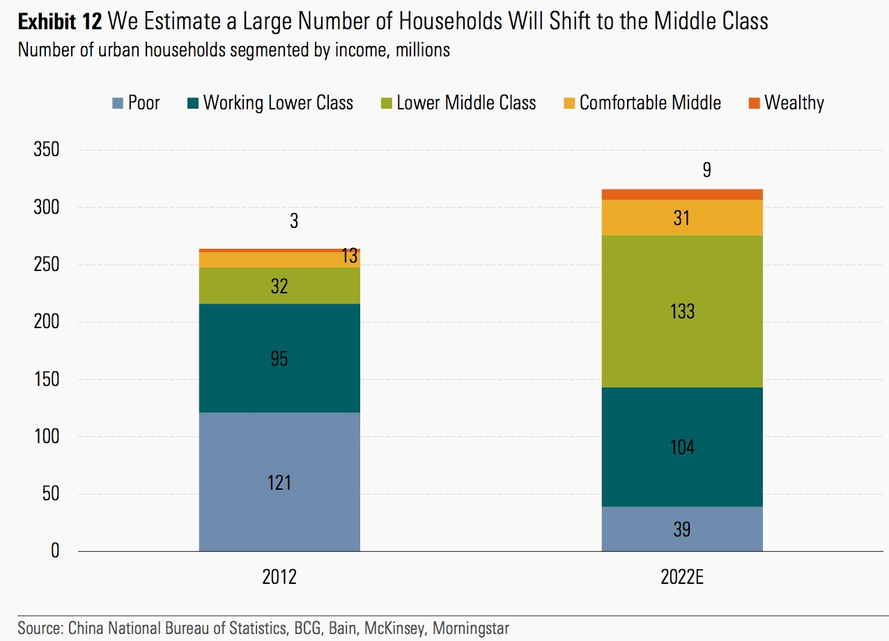 Morningstar's projections for China's growing middle class