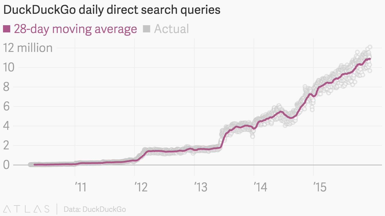 DuckDuckGo search queries