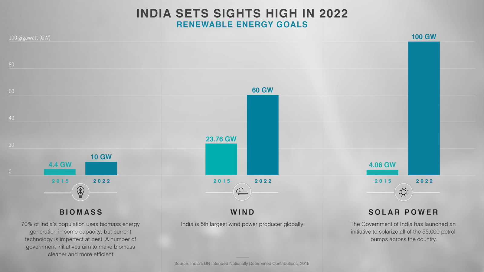 Rapid Growth In India Includes Renewable Energy Sector