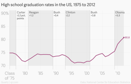 The most misleading charts of 2015, fixed — Quartz