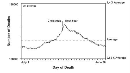 Phillips's graphs of deaths from natural causes, 1979 to 2004.
