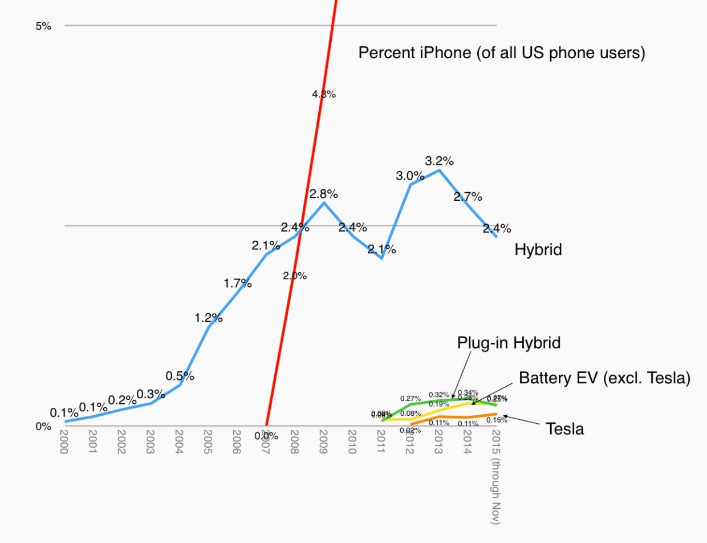 dediu graph about electric cars