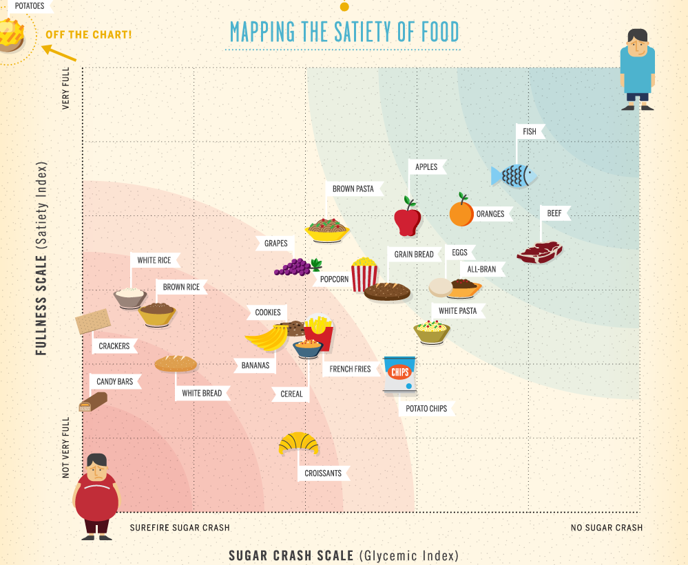 food satiety scale