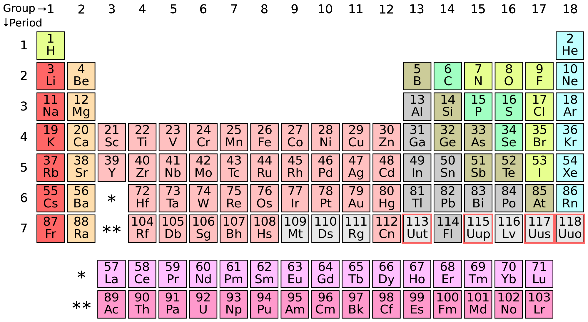 The periodic tables seventh row is now complete quartz periodic table urtaz Gallery