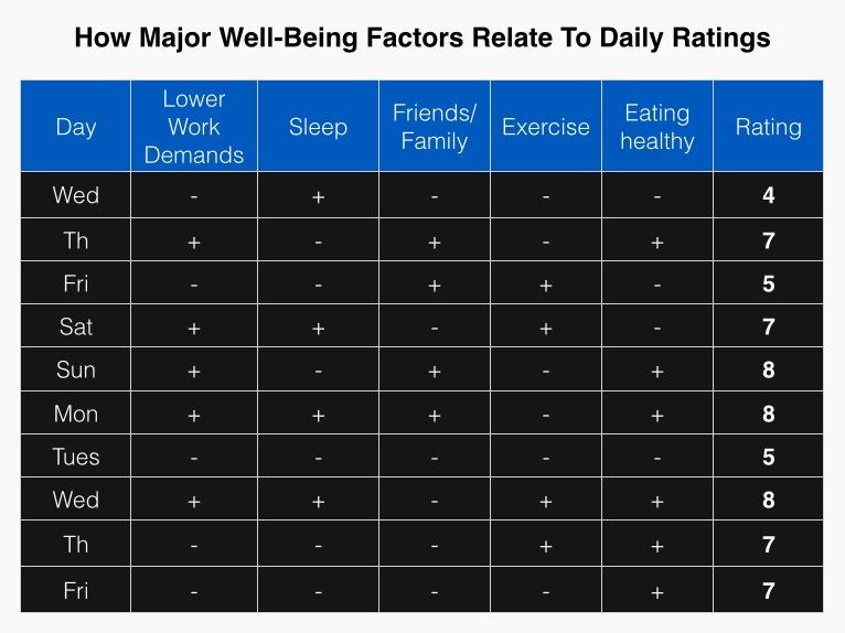 well being factors