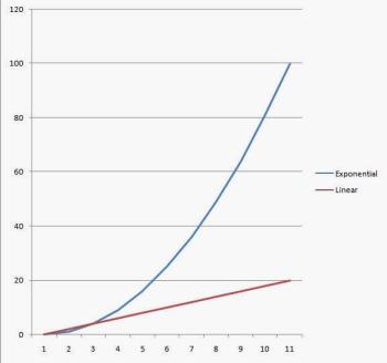 linear versus exponential lines