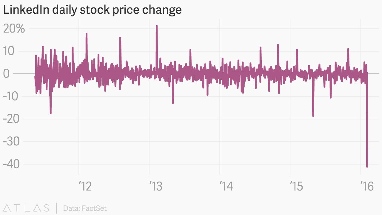 LinkedIn shares are having their worst day ever — Quartz