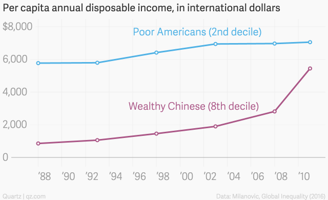 Per_capita_annual_disposable_income,_in_international_dollars___Wealthy_Chinese_(8th_decile)__Poor_Americans_(2nd_decile)___chartbuilder