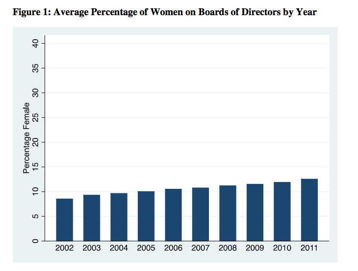 Female board appointment data from McDonough School of Business.