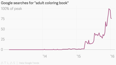 The explosive rise of adult coloring books, charted — Quartz