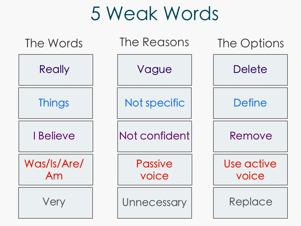 Five weak words you should avoid—and what to use instead