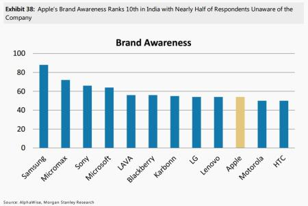 morgan stanley indian smartphone survey january 2016