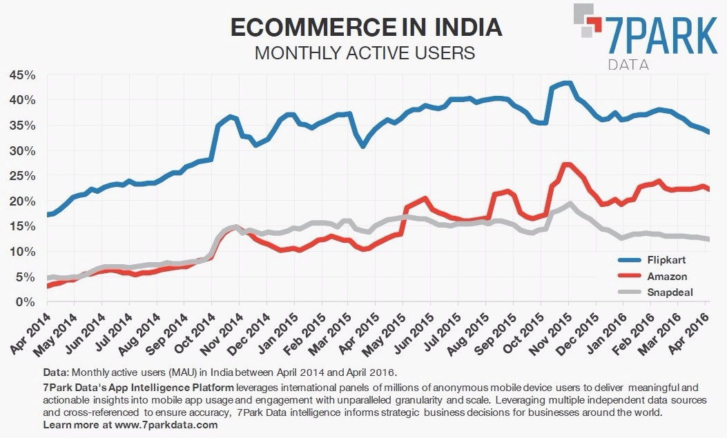 Indian e-commerce MAU_colorcorrected