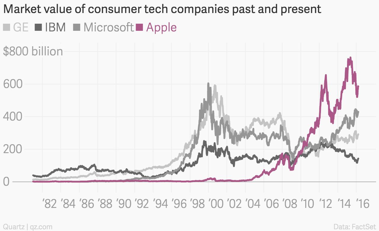 Market_value_of_consumer_tech_companies_past_and_present_GE_IBM_Microsoft_Apple_chartbuilder (1)