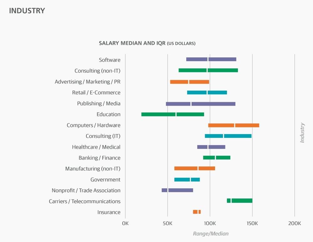 salary median