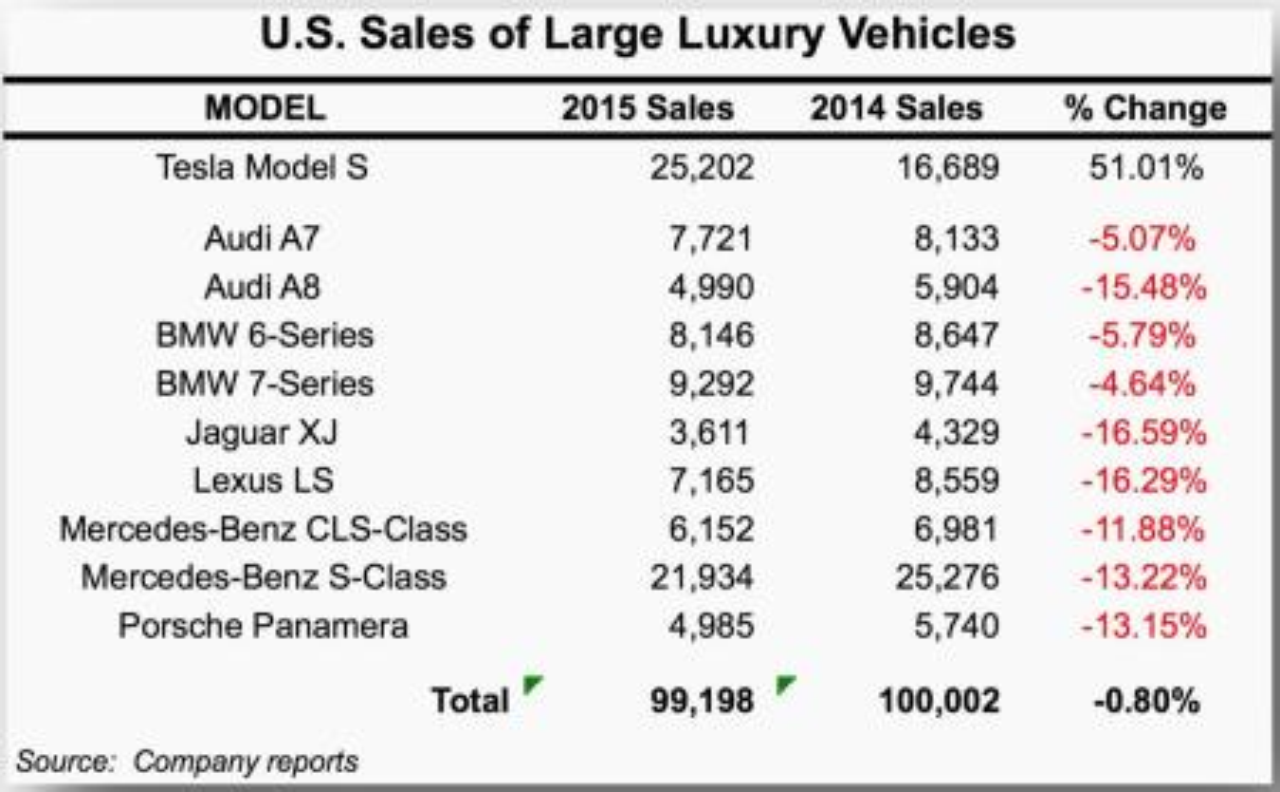 us sales of vehicles