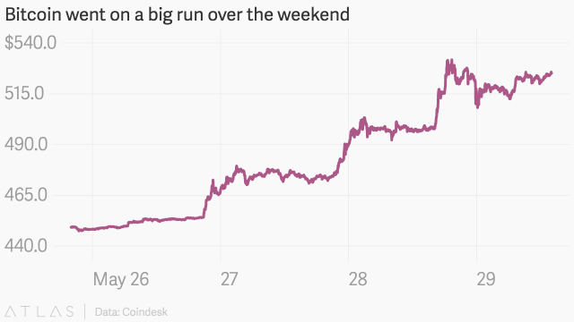 Bitcoin went on a big run over the weekend