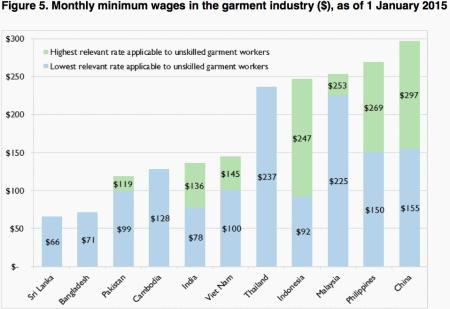 Minimum wages for garment workers in Asia
