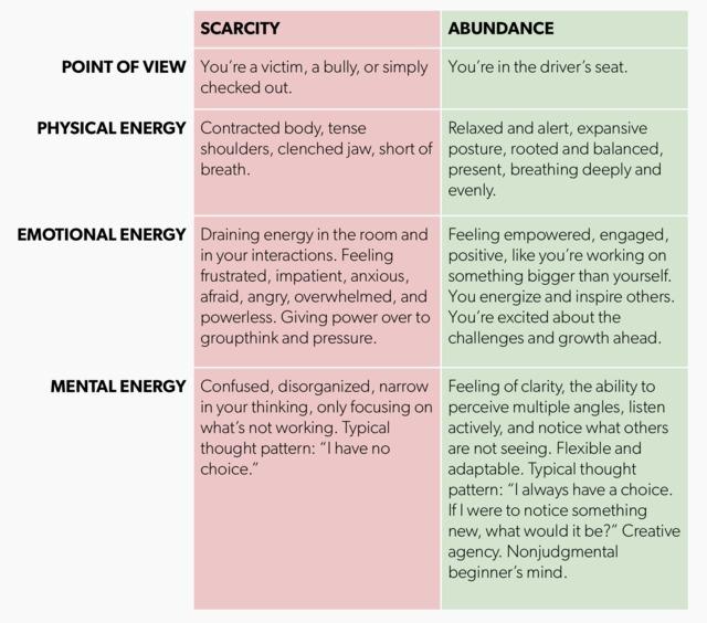 energy visual