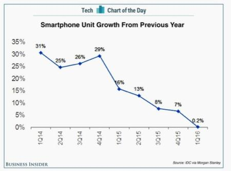 smartphone growth graph