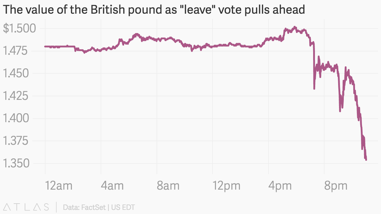 The british pound is getting crushed in the wake of the brexit vote atlasbkhlfm5b2x 1 nvjuhfo Images