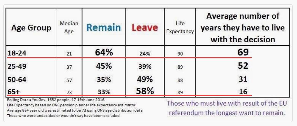 brexit voting ages