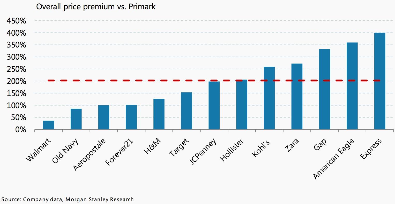 Morgan Stanley's pricing survey versus Primark