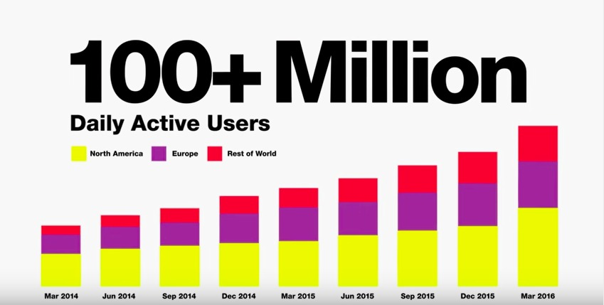 Lots of people are using Snapchat.