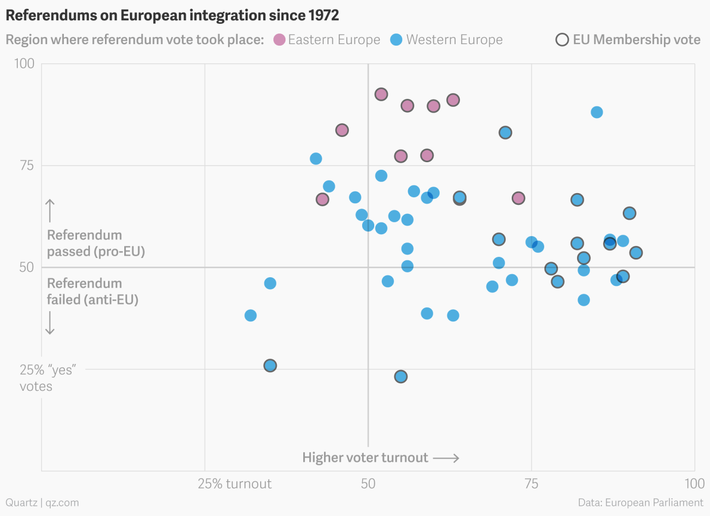 Angst, apathy, and enthusiasm: 40 years of EU referendums