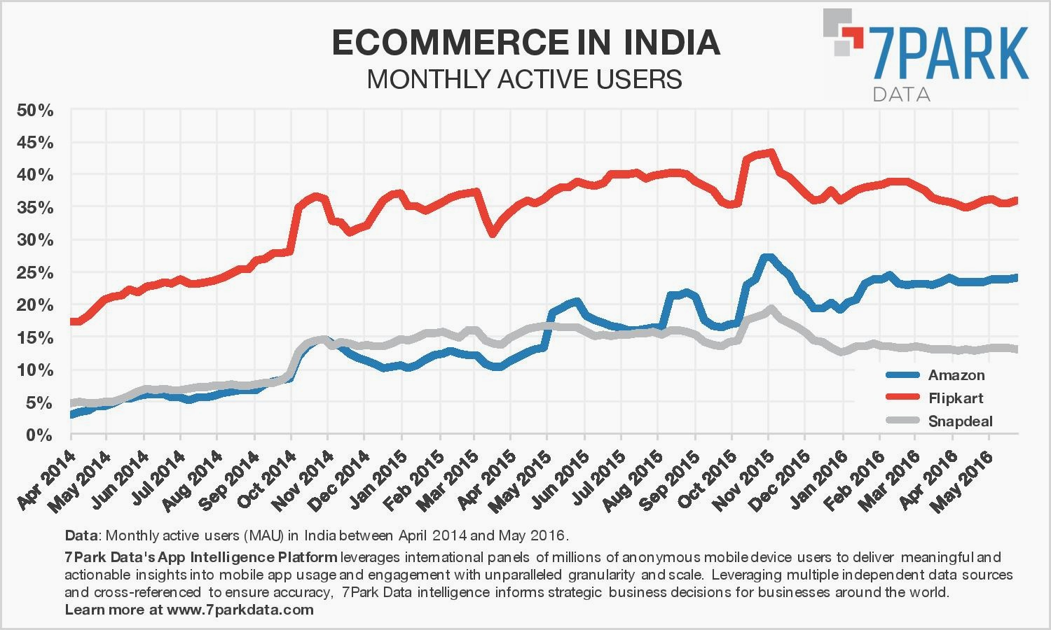 c8d921f60 Snapdeal vs Flipkart vs Amazon  In India s e-commerce war