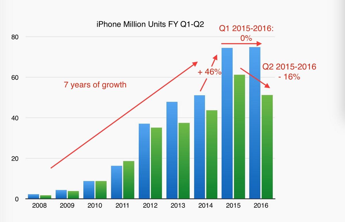 iphone graph