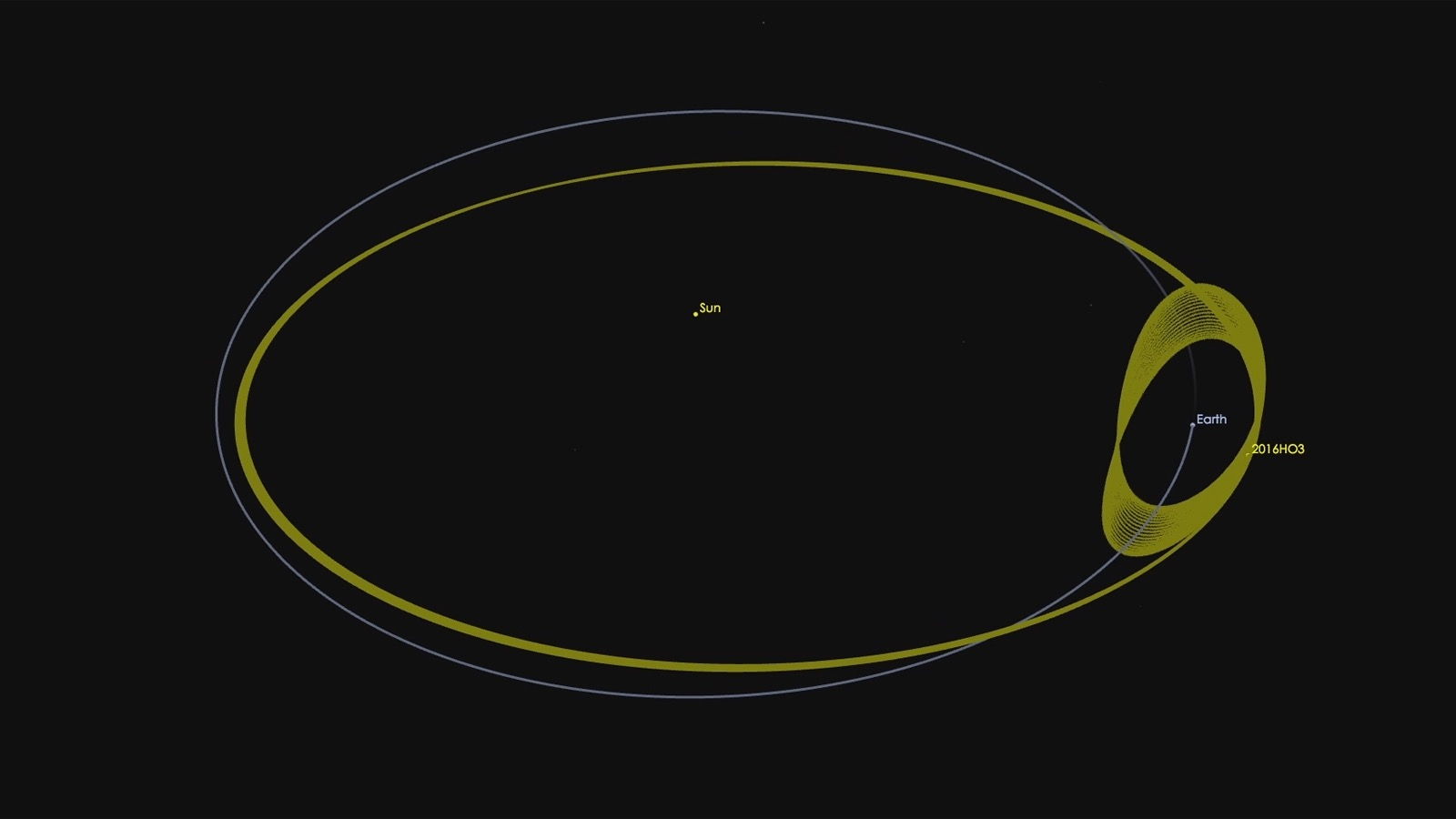 NASA shows android 2016 HO3's orbit relative to the sun and earth.