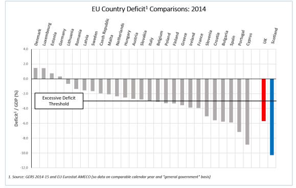 deficit to GDP ratio EU countries
