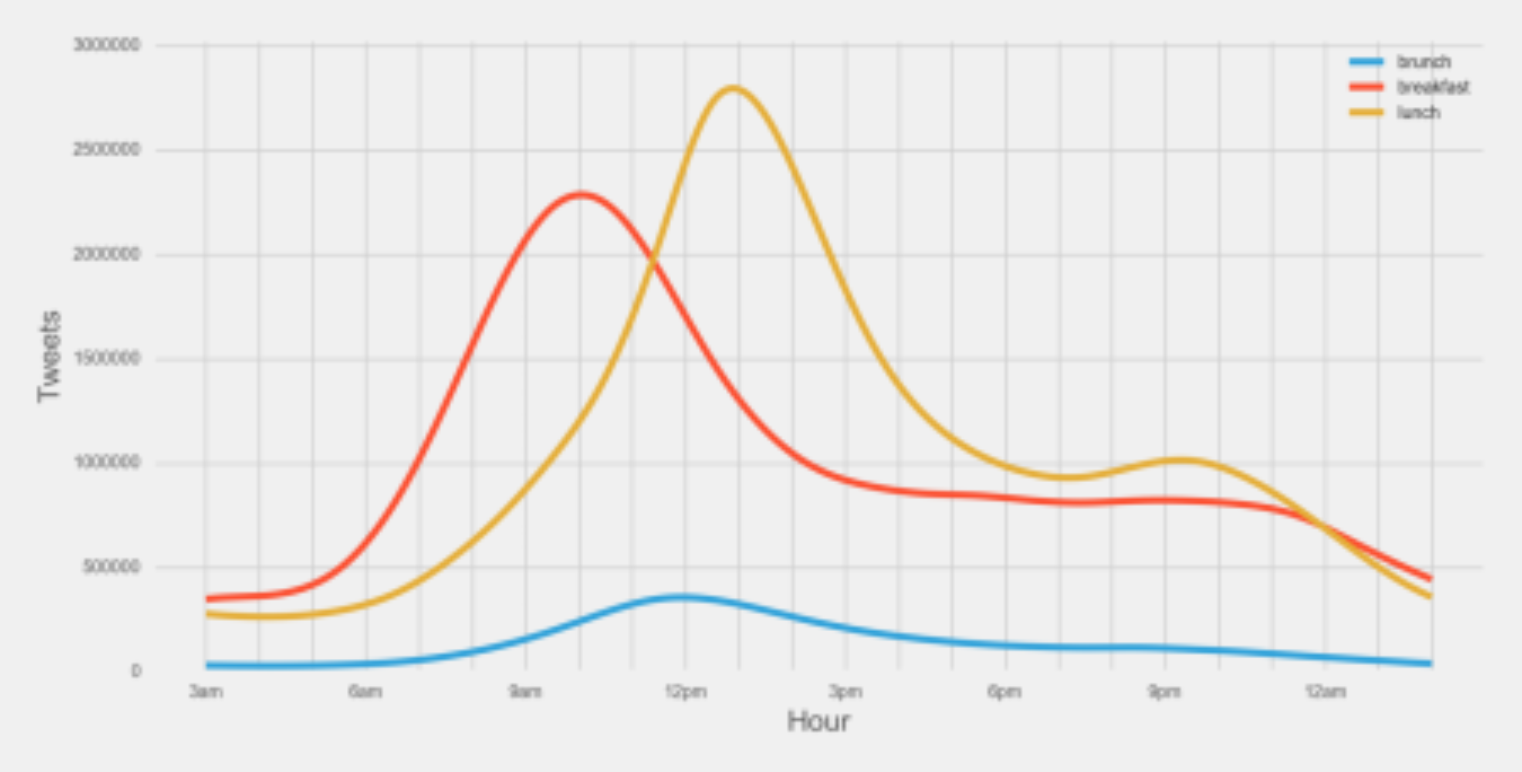 breakfast vs lunch graph